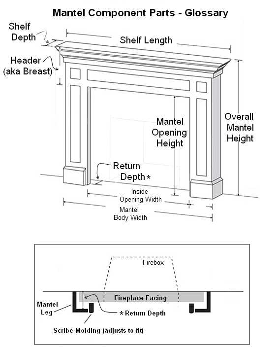 Fireplace Mantels | Florence
